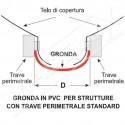 Grondaia collegamento PVC